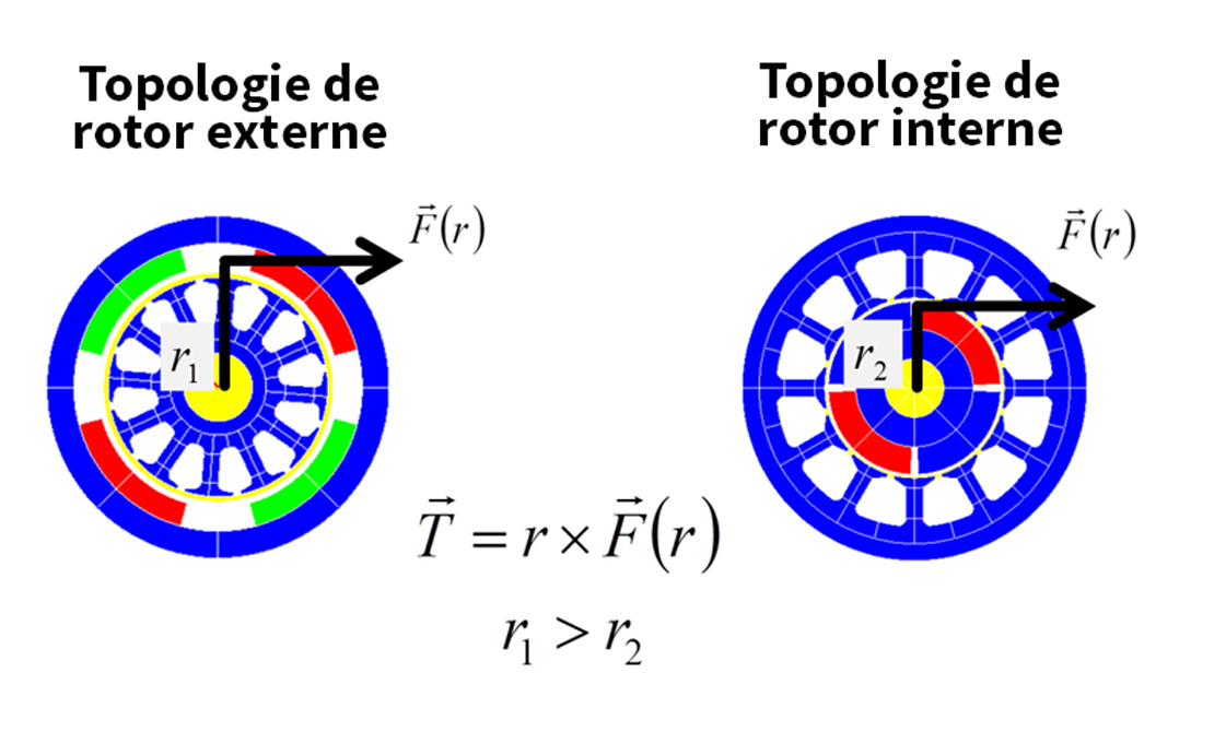 rotor-externe-vs-interne-tm4