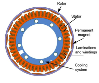 TM4 motor topology