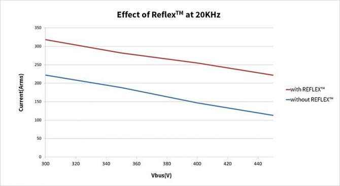 Effect of Reflex - 20KHz
