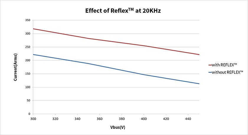 graph of the effect of Reflex technology at 20Khz