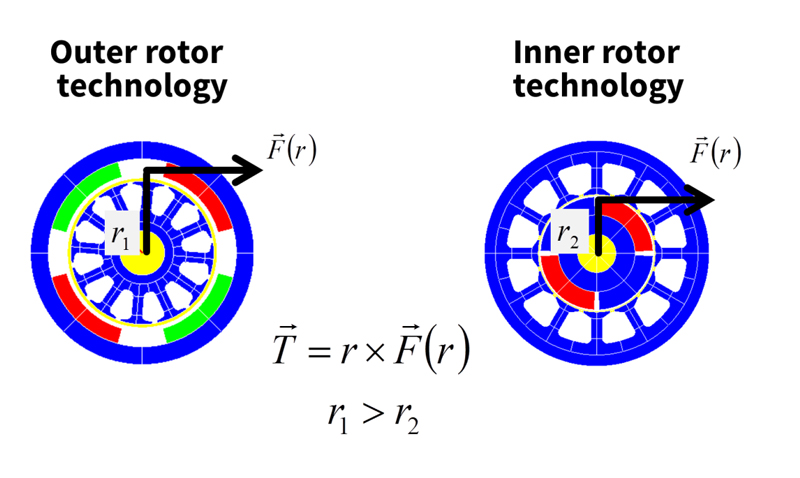 Outer rotor technology vs Inner rotor technology