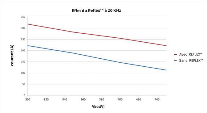 tm4-effet-reflex-20khz