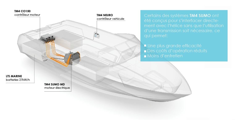 Transport fluvial - Solution à prise directe