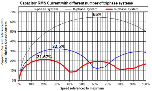 Graph show capacitor RMS current triphase systems