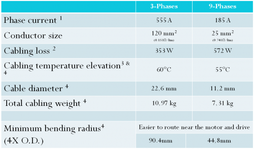 Table shows comparison of 3 phase vs 9 phase system