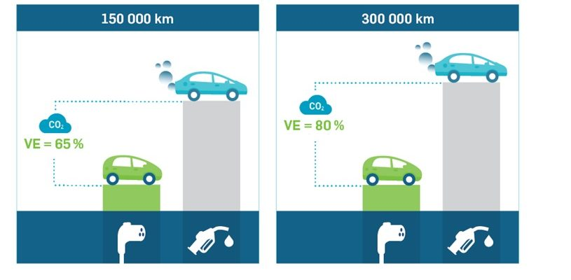 Electric Cars Vs Gas Cars >> Electric Cars Better For Environment