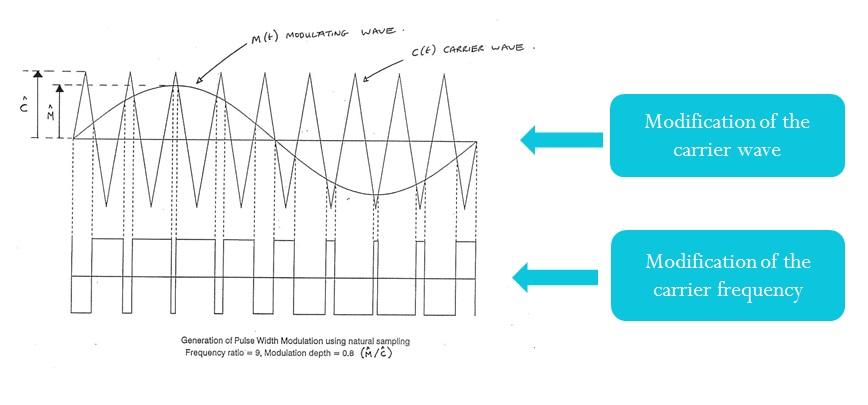 Increasing Efficiency of Electric Vehicle Powertrain using IGBT ...